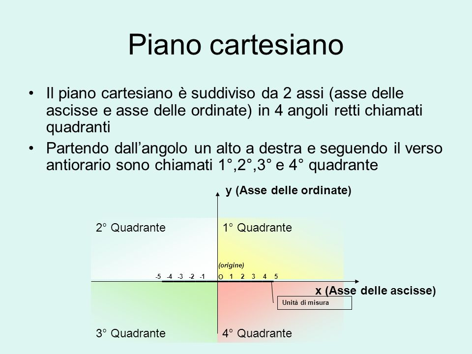 4° Quadrante Piano cartesiano Il piano cartesiano è suddiviso da 2 assi (asse delle ascisse e asse delle ordinate) in 4 angoli retti chiamati quadrant