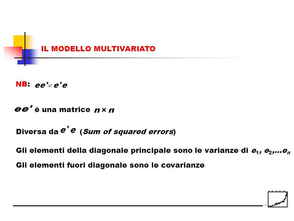 è una matrice (Sum of squared errors)Diversa da Gli elementi della diagonale principale sono le varianze di e 1, e 2,…e n Gli elementi fuori diagonale