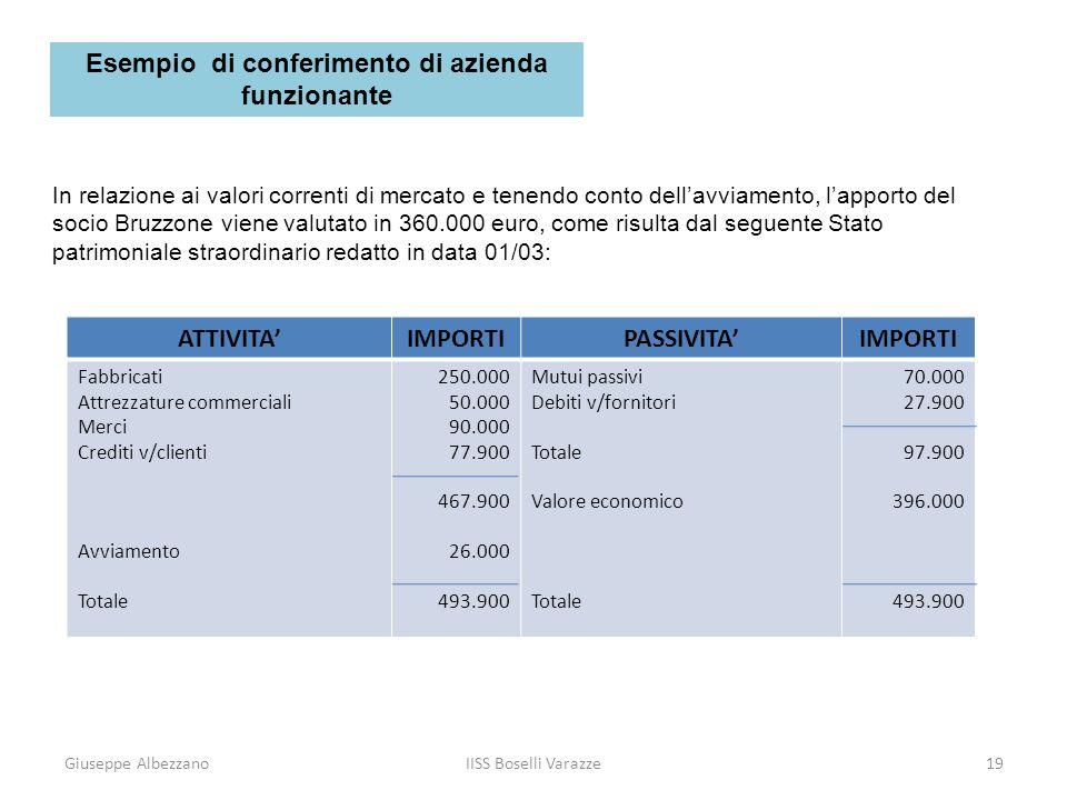Giuseppe AlbezzanoIISS Boselli Varazze19 In relazione ai valori correnti di mercato e tenendo conto dellavviamento, lapporto del socio Bruzzone viene