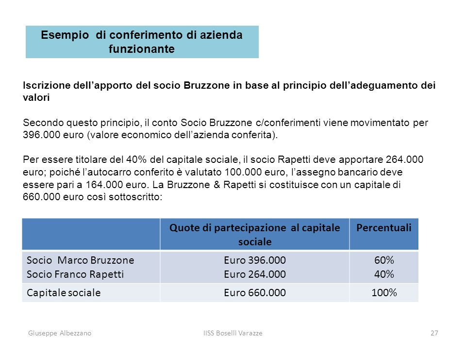 Giuseppe AlbezzanoIISS Boselli Varazze28 Iscrizione dellapporto del socio Bruzzone in base al principio delladeguamento dei valori Nel giornale in P.D.