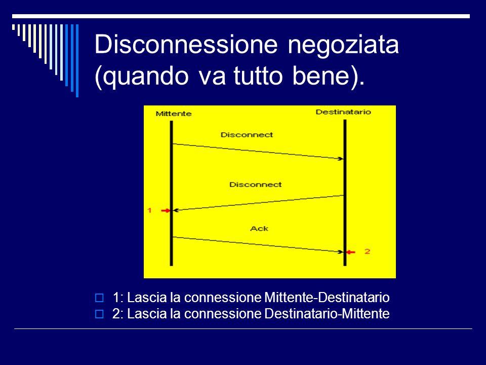 Disconnessione negoziata (quando va tutto bene). 1: Lascia la connessione Mittente-Destinatario 2: Lascia la connessione Destinatario-Mittente