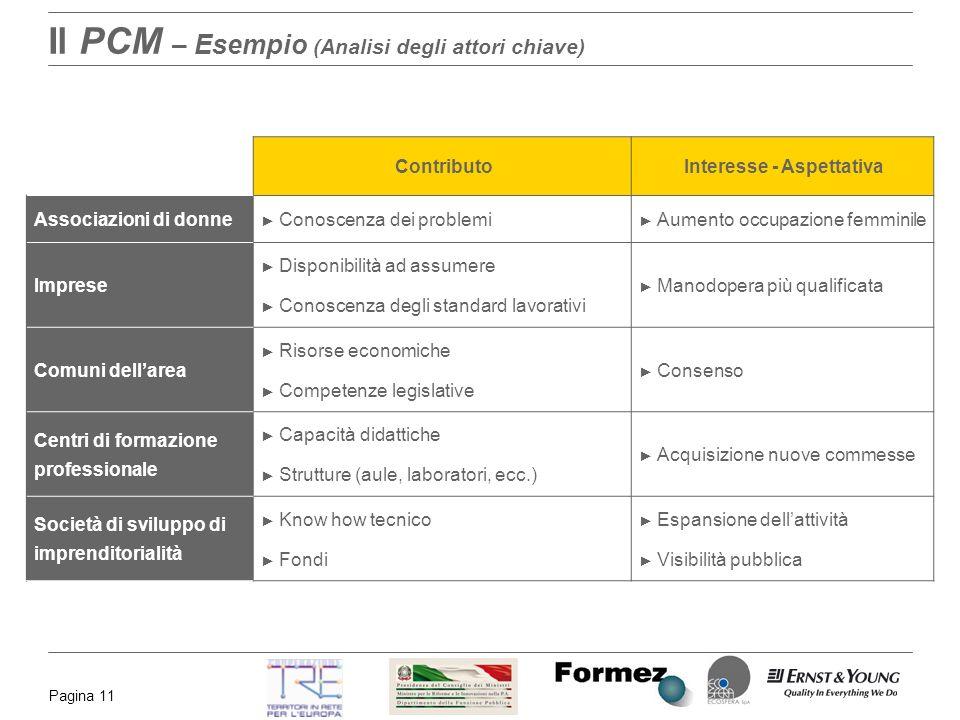 Pagina 11 Il PCM – Esempio (Analisi degli attori chiave) ContributoInteresse - Aspettativa Associazioni di donne Conoscenza dei problemi Aumento occup