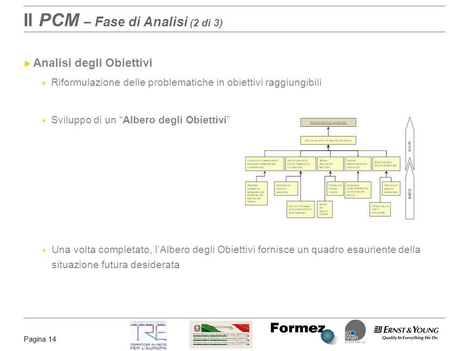 Pagina 14 Il PCM – Fase di Analisi (2 di 3) Analisi degli Obiettivi Riformulazione delle problematiche in obiettivi raggiungibili Sviluppo di un Alber