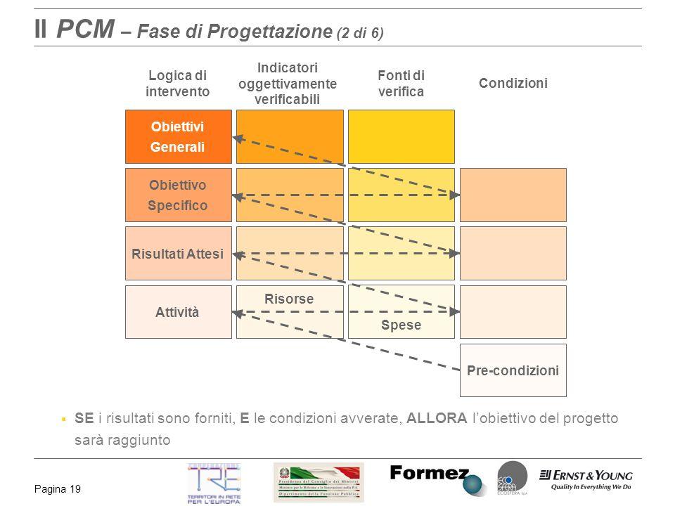 Pagina 19 Il PCM – Fase di Progettazione (2 di 6) Obiettivi Generali Obiettivo Specifico Risultati Attesi Attività Risorse Spese Pre-condizioni Logica