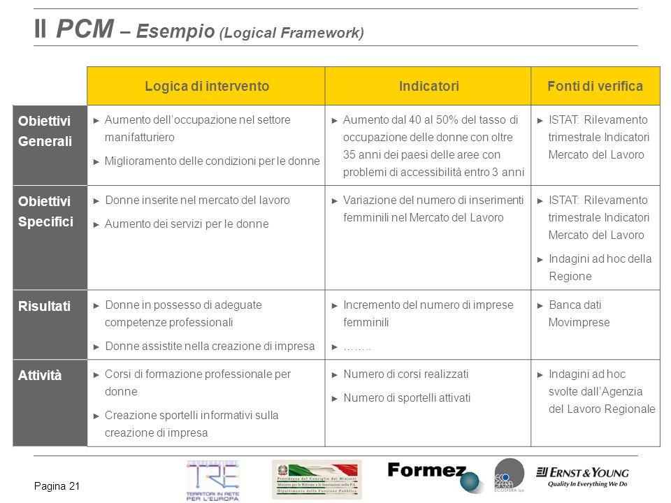 Pagina 21 Il PCM – Esempio (Logical Framework) Logica di interventoIndicatoriFonti di verifica Obiettivi Generali Aumento delloccupazione nel settore