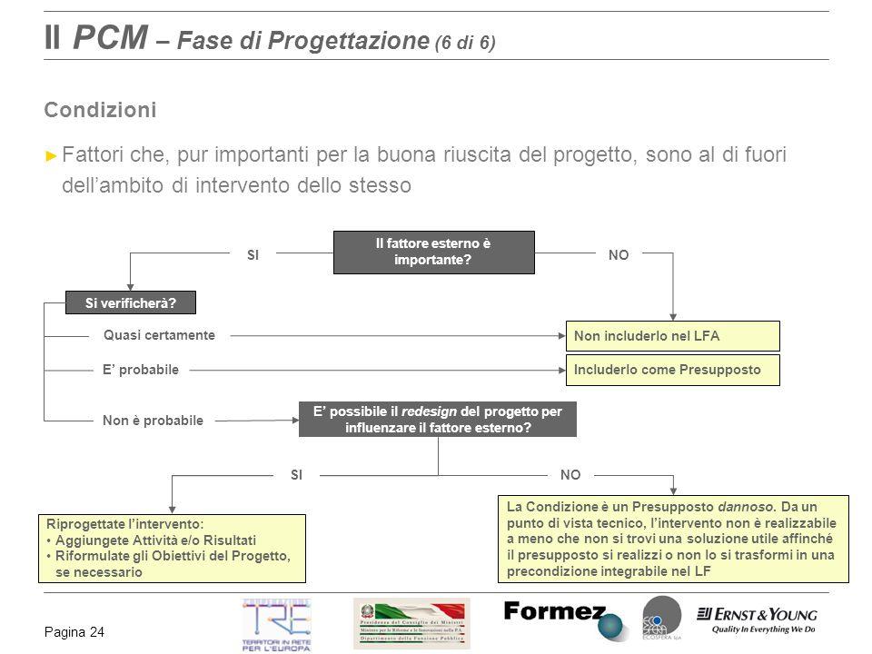 Pagina 24 Il PCM – Fase di Progettazione (6 di 6) Condizioni Fattori che, pur importanti per la buona riuscita del progetto, sono al di fuori dellambi