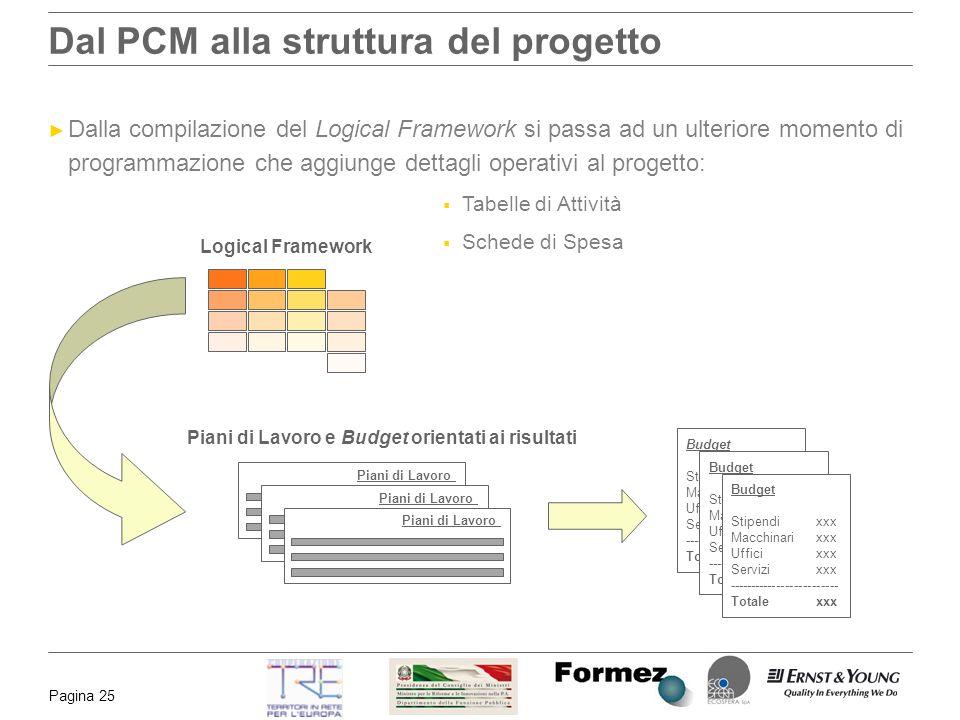 Pagina 25 Dal PCM alla struttura del progetto Logical Framework Dalla compilazione del Logical Framework si passa ad un ulteriore momento di programma