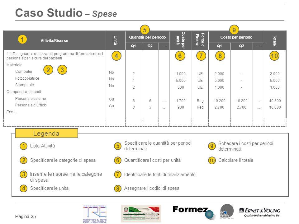 Pagina 35 Caso Studio – Spese Attività/Risorse Unità Quantità per periodo Costo per unità Fonte di Finanz. Costo per periodo Totale Q1Q2 …Q1Q2 … 1.1 D