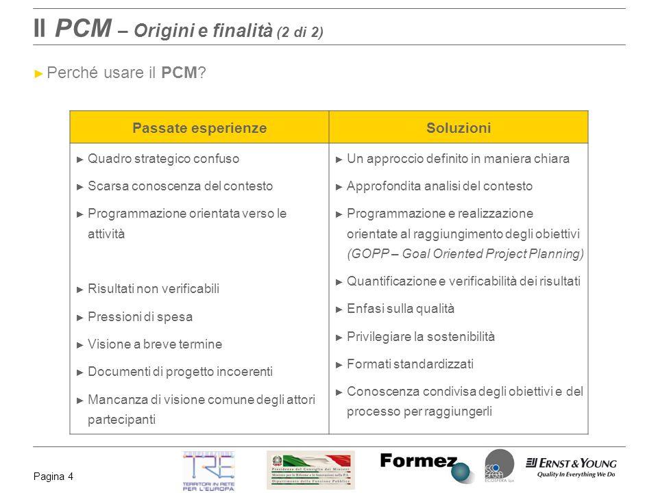Pagina 4 Il PCM – Origini e finalità (2 di 2) Perché usare il PCM? Passate esperienzeSoluzioni Quadro strategico confuso Scarsa conoscenza del contest