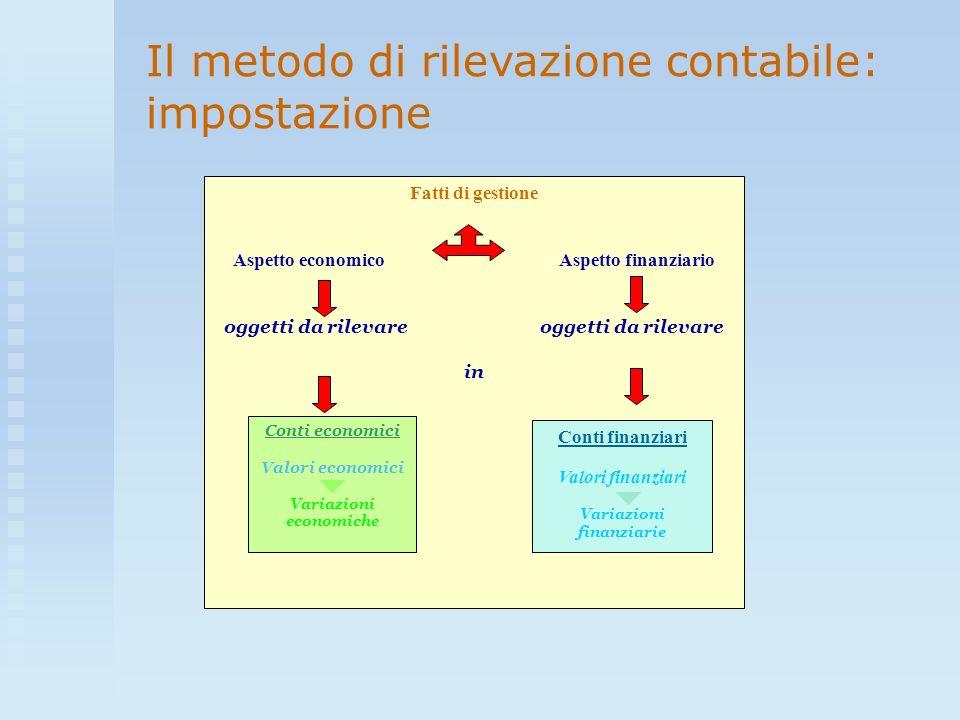 Il metodo di rilevazione contabile: impostazione Fatti di gestione Aspetto economico Aspetto finanziario oggetti da rilevare in Conti economici Valori
