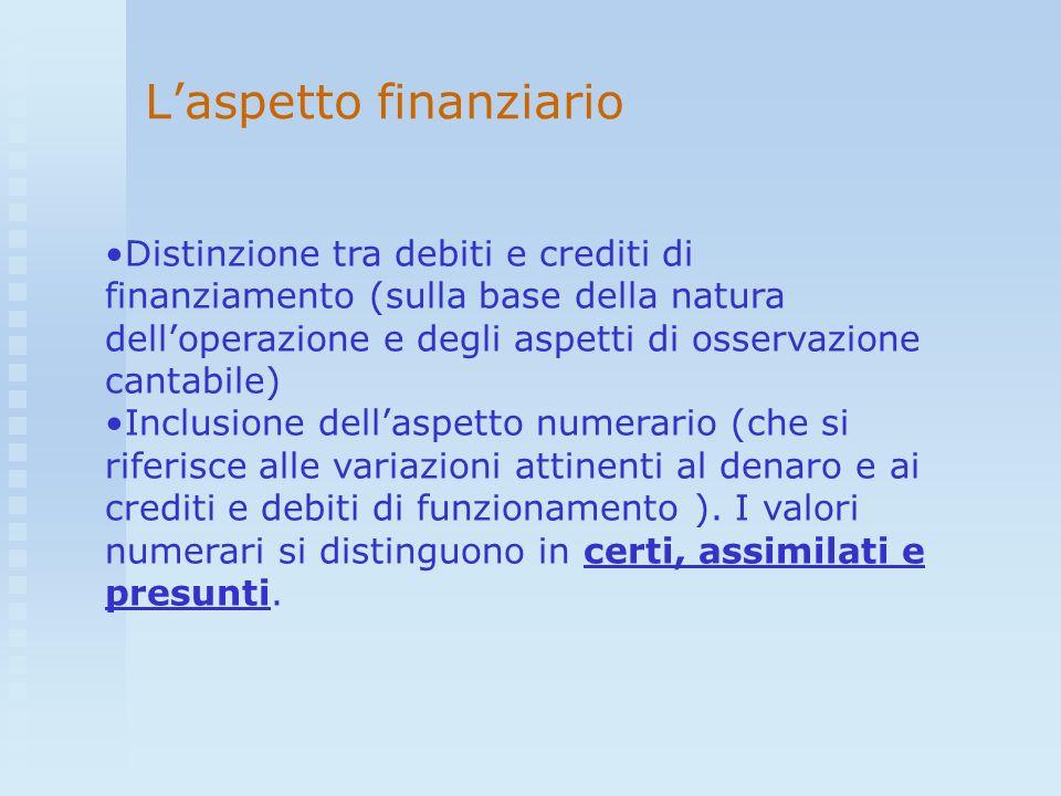 Laspetto finanziario Distinzione tra debiti e crediti di finanziamento (sulla base della natura delloperazione e degli aspetti di osservazione cantabi