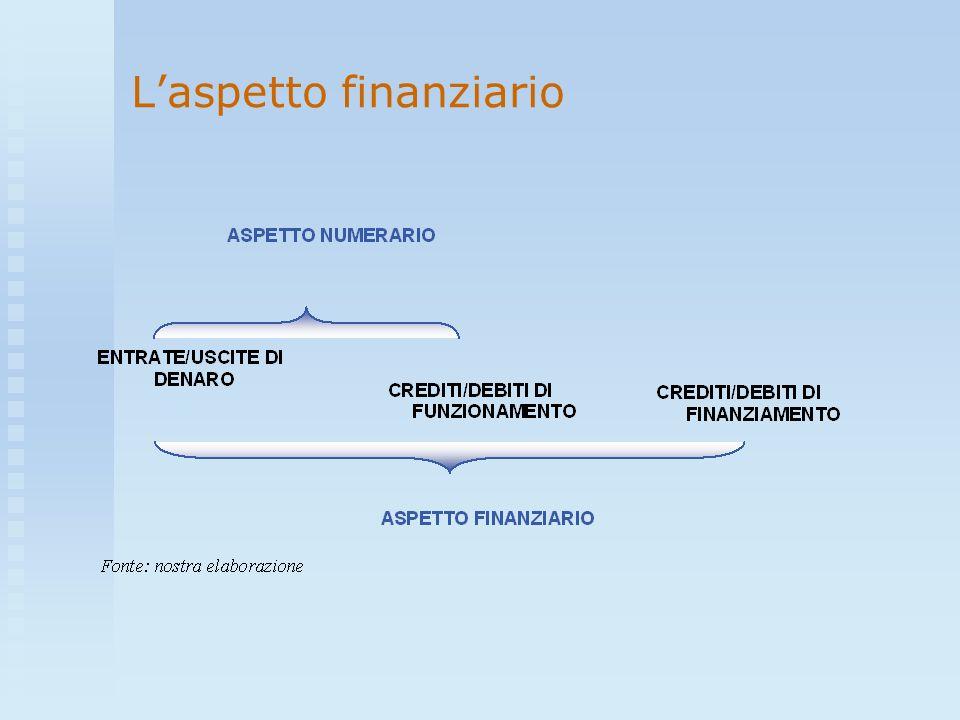 Laspetto finanziario