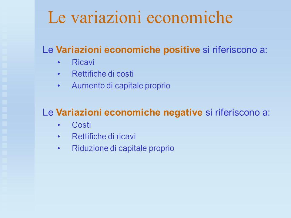 Le variazioni economiche Le Variazioni economiche positive si riferiscono a: Ricavi Rettifiche di costi Aumento di capitale proprio Le Variazioni econ