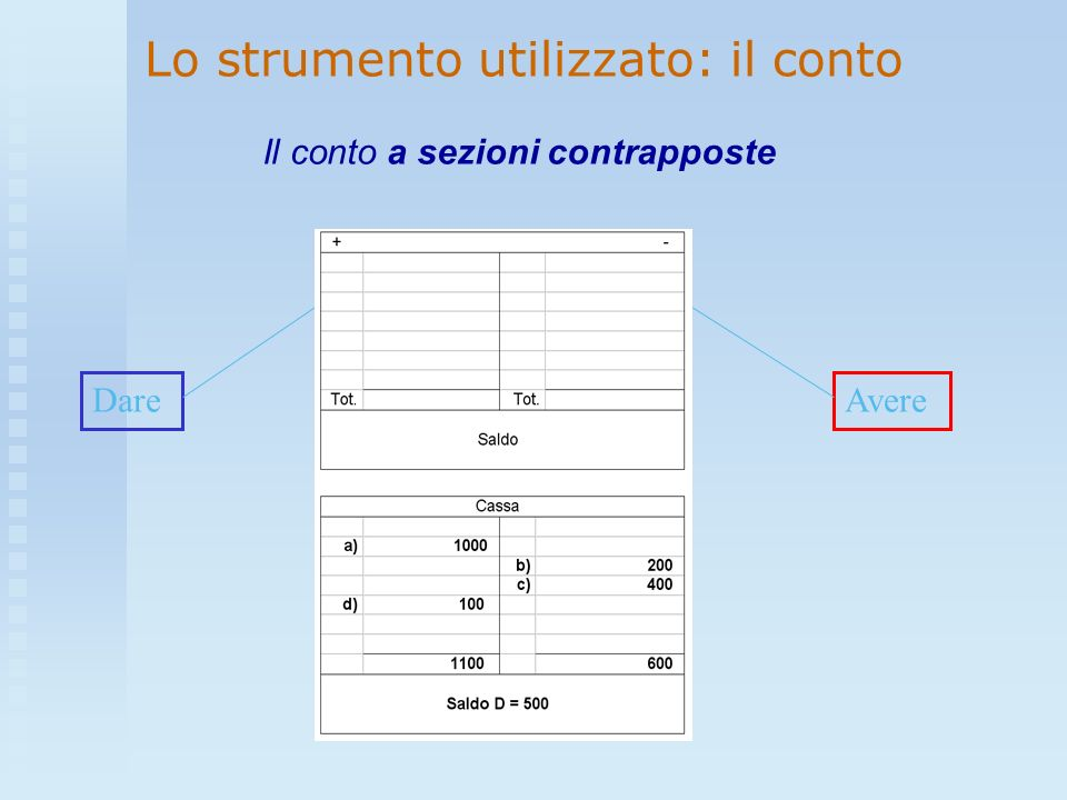 DareAvere Il conto a sezioni contrapposte Lo strumento utilizzato: il conto
