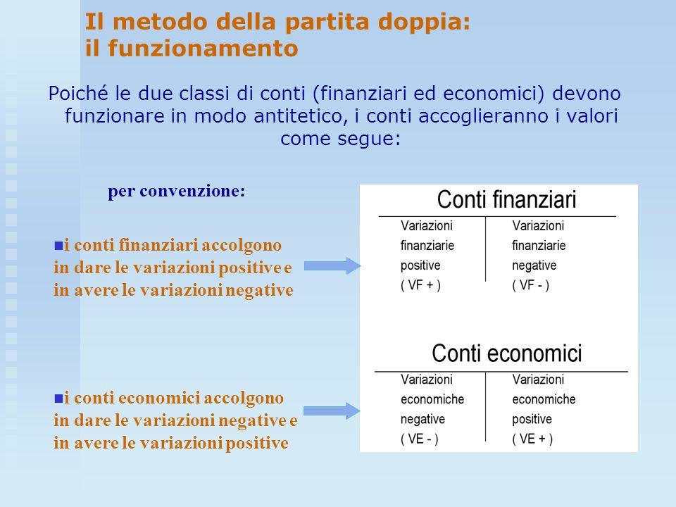 Poiché le due classi di conti (finanziari ed economici) devono funzionare in modo antitetico, i conti accoglieranno i valori come segue: Il metodo del
