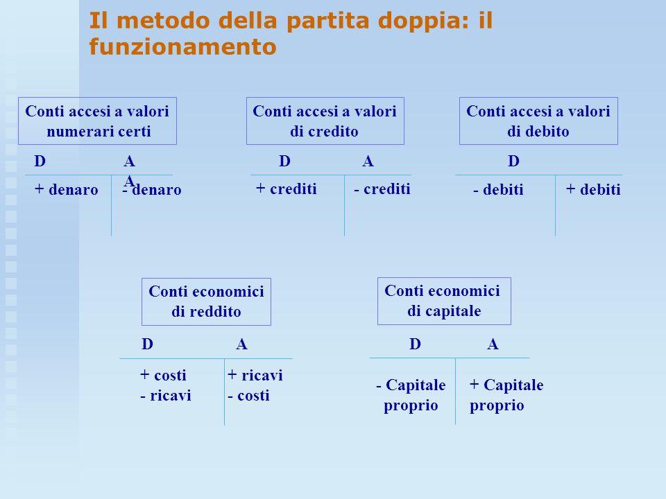 DA D A D A D A D A + denaro- denaro + crediti- crediti - debiti+ debiti - Capitale proprio + Capitale proprio + costi - ricavi + ricavi - costi Conti