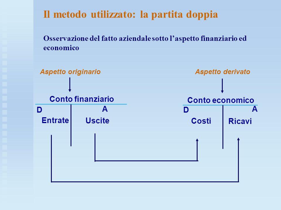 Il metodo utilizzato: la partita doppia Osservazione del fatto aziendale sotto laspetto finanziario ed economico Aspetto originarioAspetto derivato Co