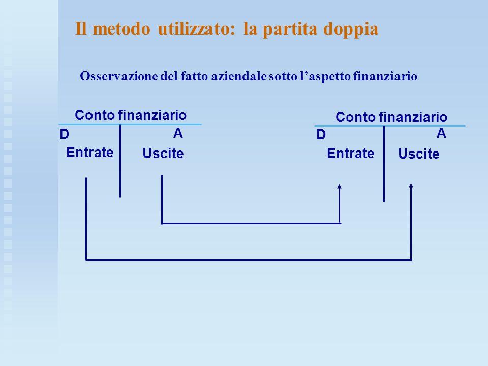 Conto finanziario D Entrate Uscite A Conto finanziario Entrate D A Uscite Il metodo utilizzato: la partita doppia Osservazione del fatto aziendale sot