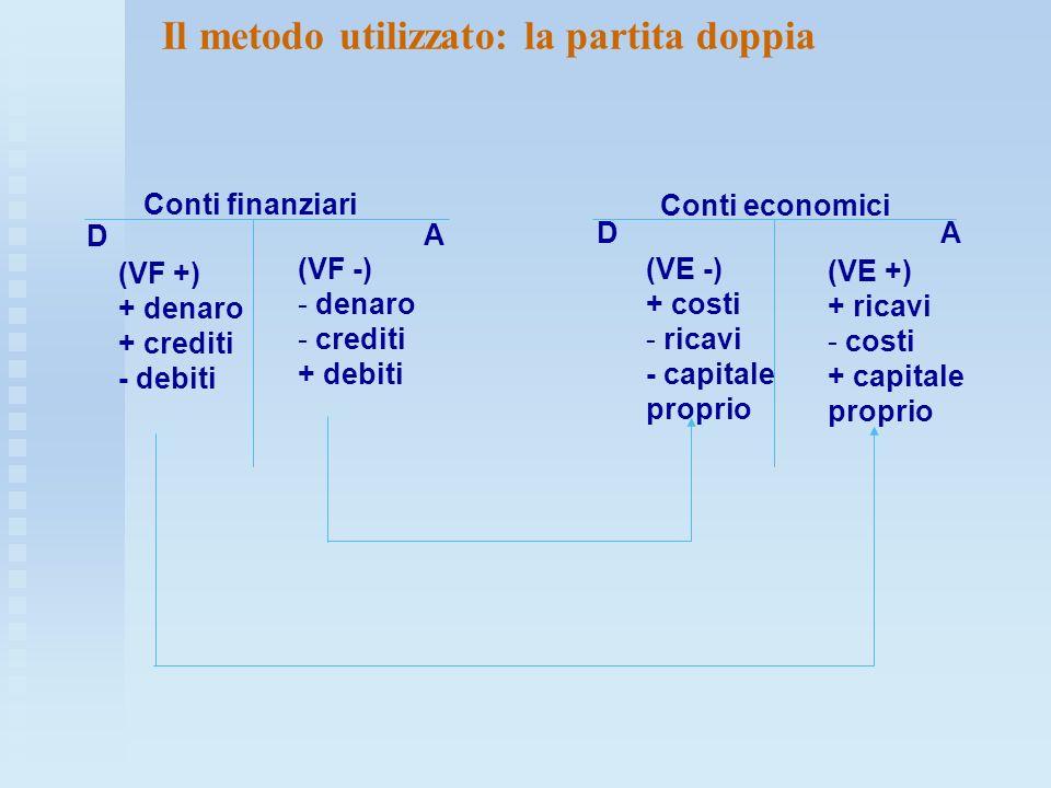 D (VF +) + denaro + crediti - debiti (VF -) - denaro - crediti + debiti (VE +) + ricavi - costi + capitale proprio (VE -) + costi - ricavi - capitale