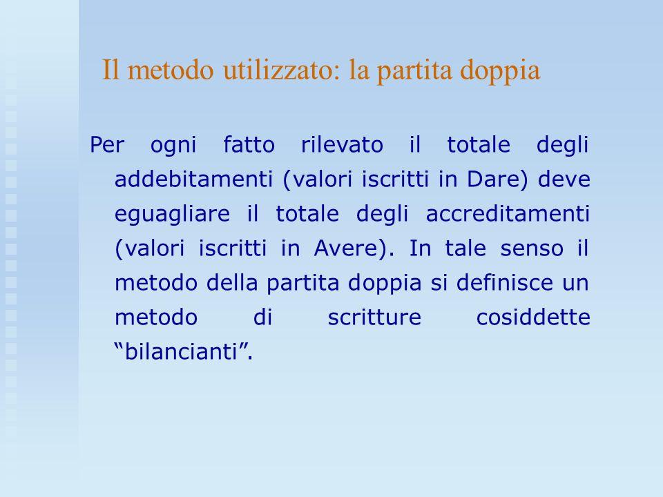 Per ogni fatto rilevato il totale degli addebitamenti (valori iscritti in Dare) deve eguagliare il totale degli accreditamenti (valori iscritti in Ave