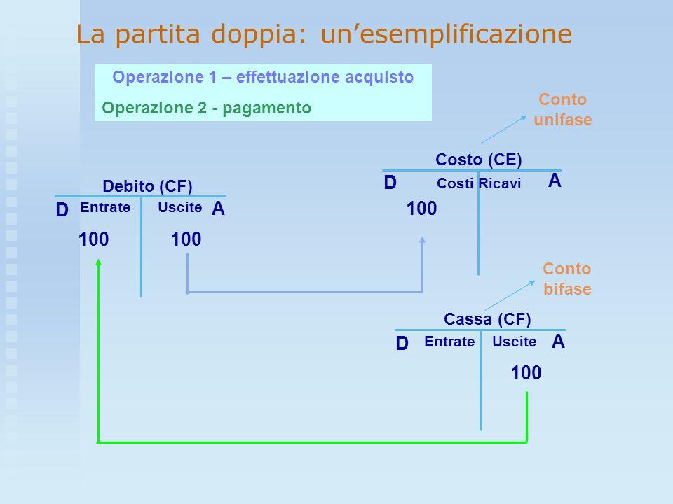 La partita doppia: unesemplificazione Costo (CE) 100 D A Debito (CF) D A 100 Cassa (CF) D A 100 Operazione 1 – effettuazione acquisto Operazione 2 - p