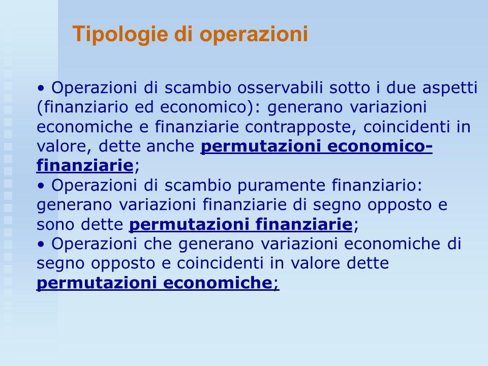 Tipologie di operazioni Operazioni di scambio osservabili sotto i due aspetti (finanziario ed economico): generano variazioni economiche e finanziarie