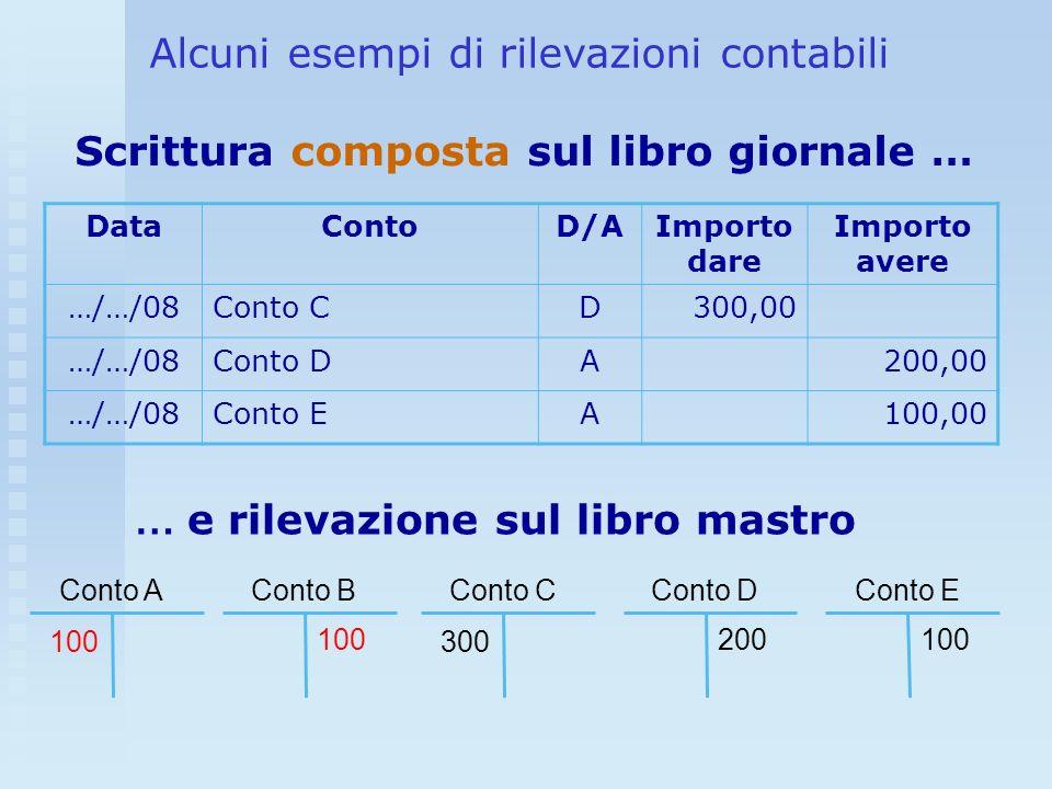 Alcuni esempi di rilevazioni contabili DataContoD/AImporto dare Importo avere …/…/08Conto CD300,00 …/…/08Conto DA200,00 …/…/08Conto EA100,00 Scrittura
