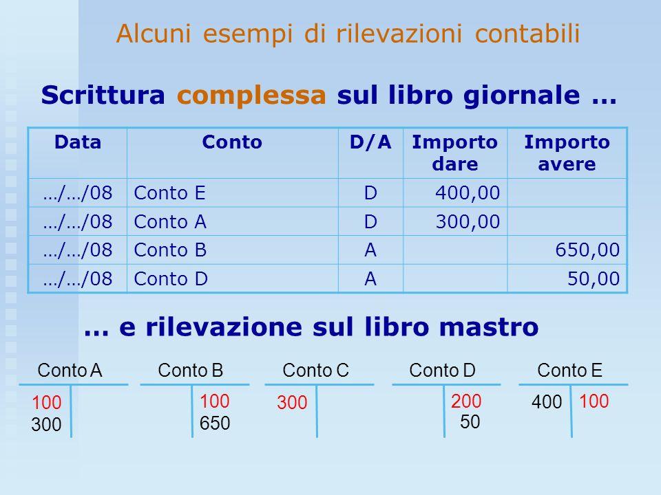 Alcuni esempi di rilevazioni contabili DataContoD/AImporto dare Importo avere …/…/08Conto ED400,00 …/…/08Conto AD300,00 …/…/08Conto BA650,00 …/…/08Con