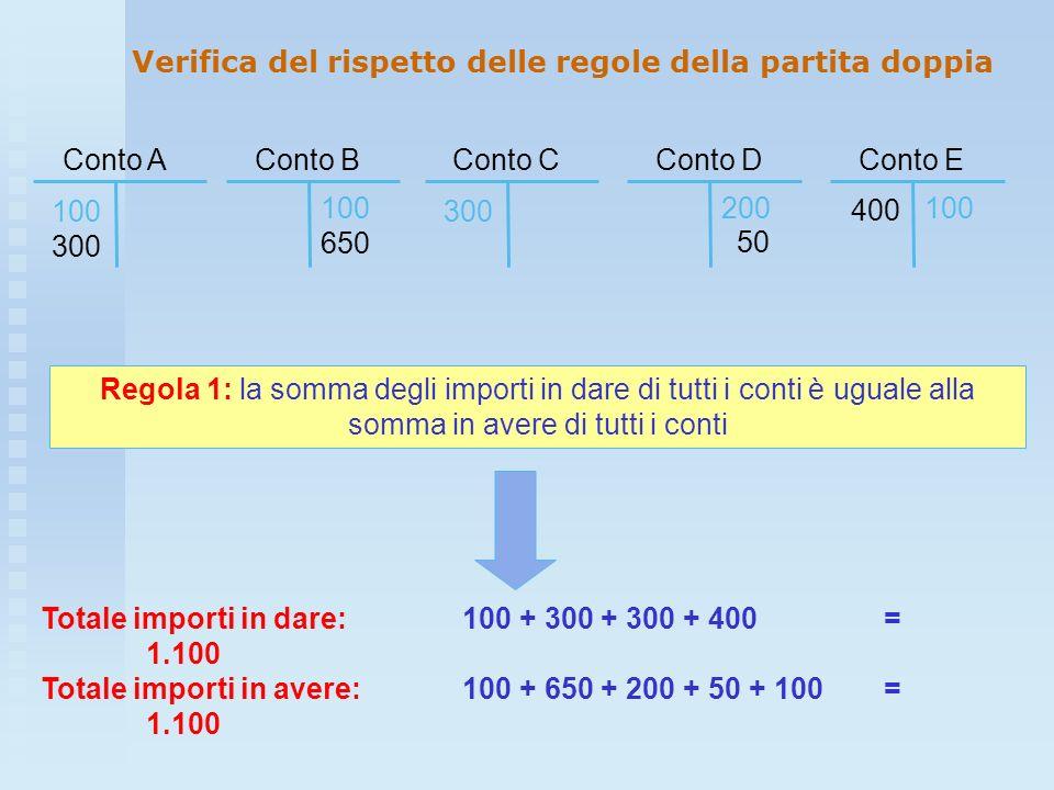 Verifica del rispetto delle regole della partita doppia Conto C 300 Conto E 100 400 Conto A 100 300 Conto B 100 650 Conto D 200 50 Regola 1: la somma