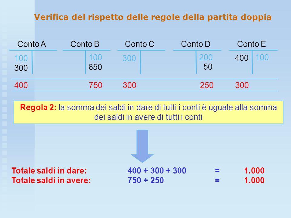 Conto C 300 Conto E 100 400 Conto A 100 300 Conto B 100 650 Conto D 200 50 Regola 2: la somma dei saldi in dare di tutti i conti è uguale alla somma d
