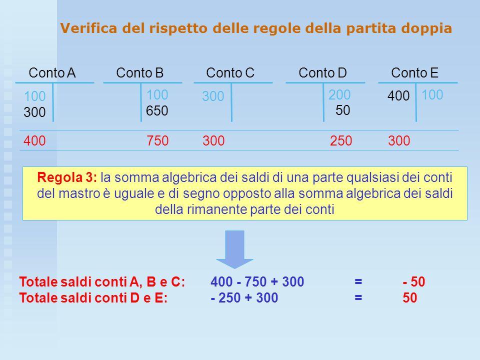 Conto C 300 Conto E 100 400 Conto A 100 300 Conto B 100 650 Conto D 200 50 Regola 3: la somma algebrica dei saldi di una parte qualsiasi dei conti del