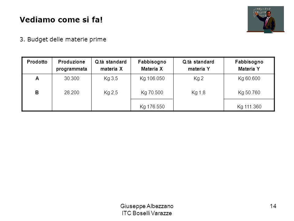 Giuseppe Albezzano ITC Boselli Varazze 14 Vediamo come si fa! 3. Budget delle materie prime ProdottoProduzione programmata Q.tà standard materia X Fab