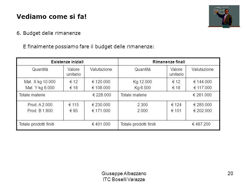 Giuseppe Albezzano ITC Boselli Varazze 20 Vediamo come si fa! 6. Budget delle rimanenze E finalmente possiamo fare il budget delle rimanenze: Esistenz