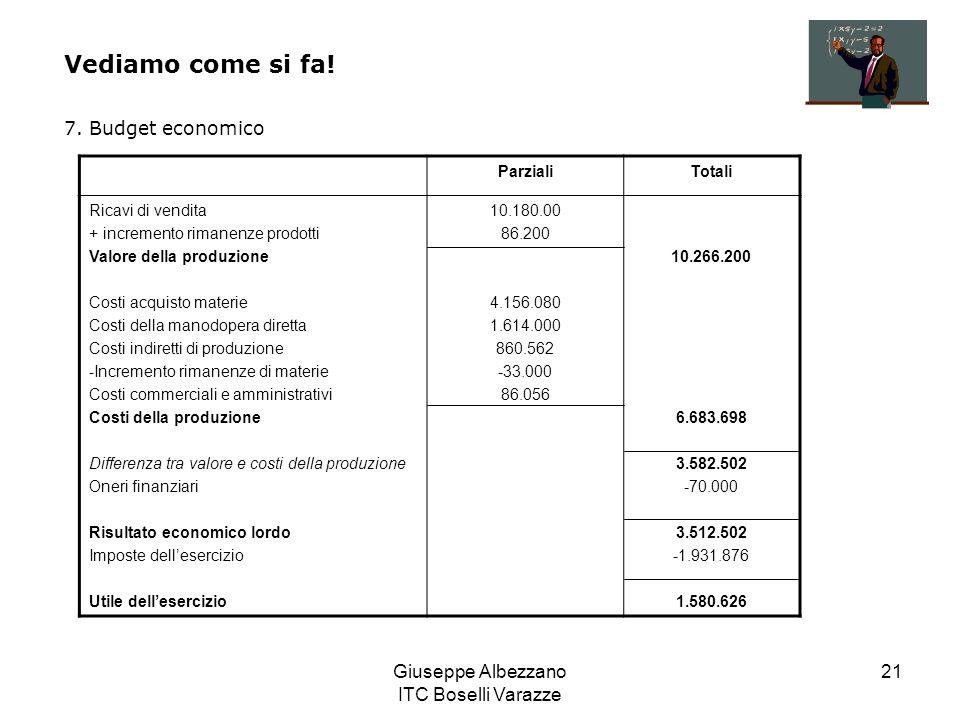 Giuseppe Albezzano ITC Boselli Varazze 21 Vediamo come si fa! 7. Budget economico ParzialiTotali Ricavi di vendita + incremento rimanenze prodotti Val