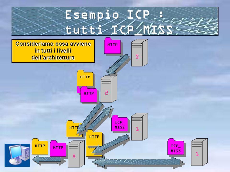 HTTP A 1 1 2 S ICP_ MISS HTTP Consideriamo cosa avviene in tutti i livelli dellarchitettura HTTP
