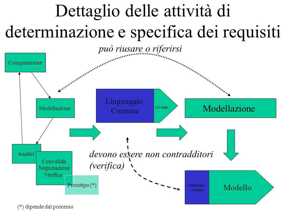 Dettaglio delle attività di determinazione e specifica dei requisiti Comprensione Modellazione Analisi Convalida Negoziazione Verifica Prototipo (*) M
