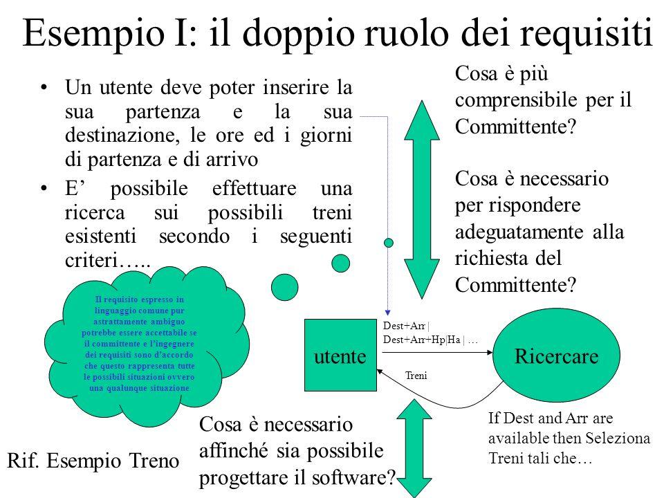 Esempio I: il doppio ruolo dei requisiti Un utente deve poter inserire la sua partenza e la sua destinazione, le ore ed i giorni di partenza e di arri