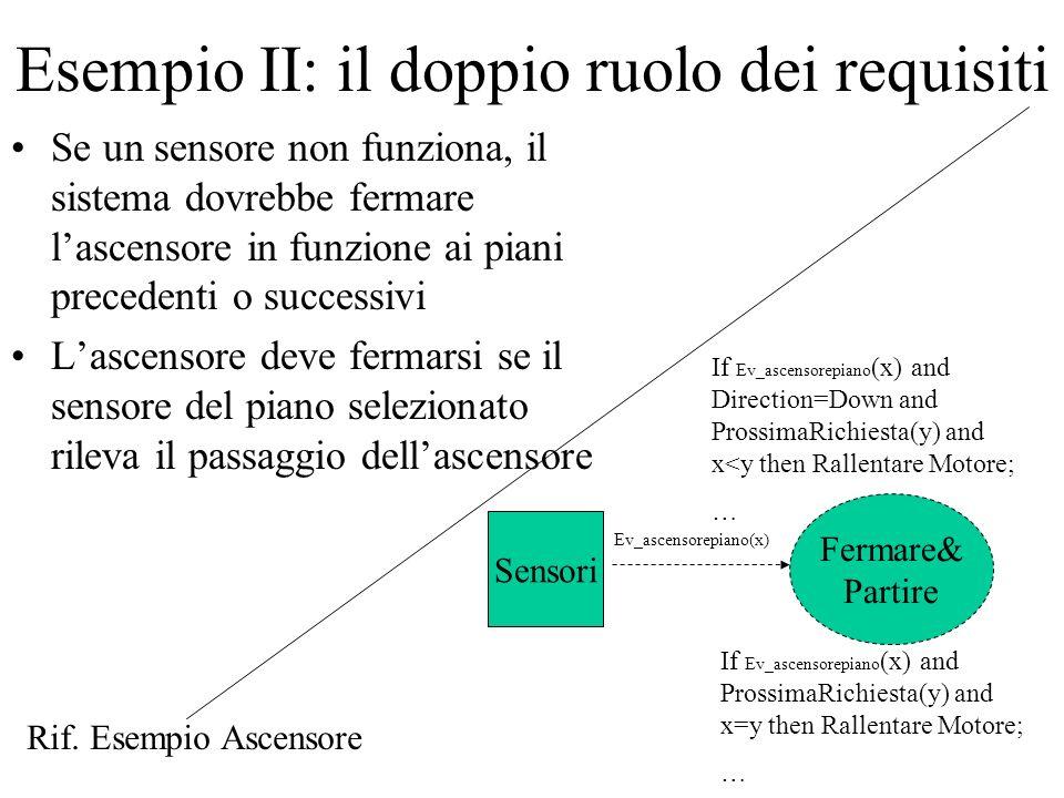 Esempio II: il doppio ruolo dei requisiti Se un sensore non funziona, il sistema dovrebbe fermare lascensore in funzione ai piani precedenti o success
