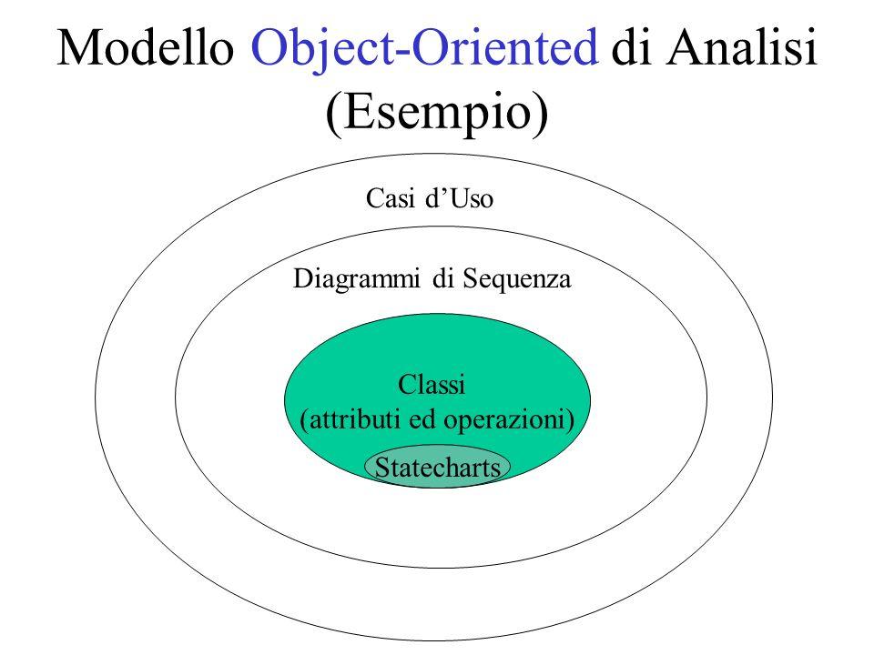Modello Object-Oriented di Analisi (Esempio) Classi (attributi ed operazioni) Diagrammi di Sequenza Casi dUso Statecharts