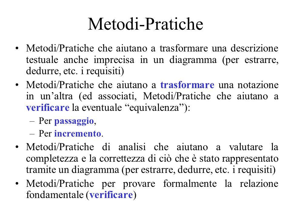 Metodi-Pratiche Metodi/Pratiche che aiutano a trasformare una descrizione testuale anche imprecisa in un diagramma (per estrarre, dedurre, etc. i requ