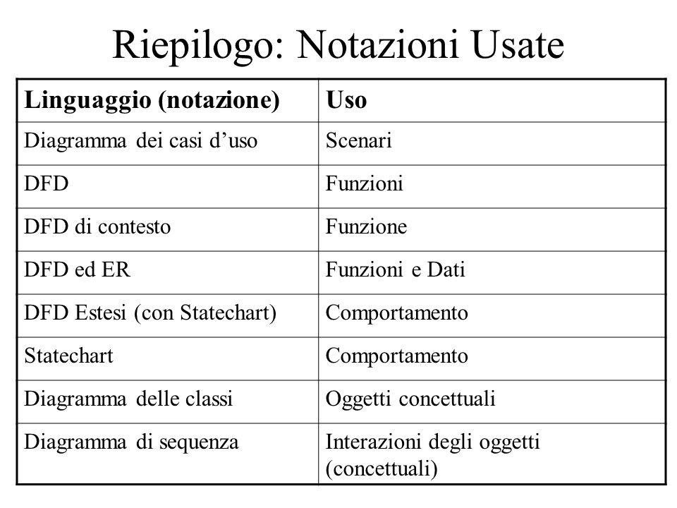 Riepilogo: Notazioni Usate Linguaggio (notazione)Uso Diagramma dei casi dusoScenari DFDFunzioni DFD di contestoFunzione DFD ed ERFunzioni e Dati DFD E