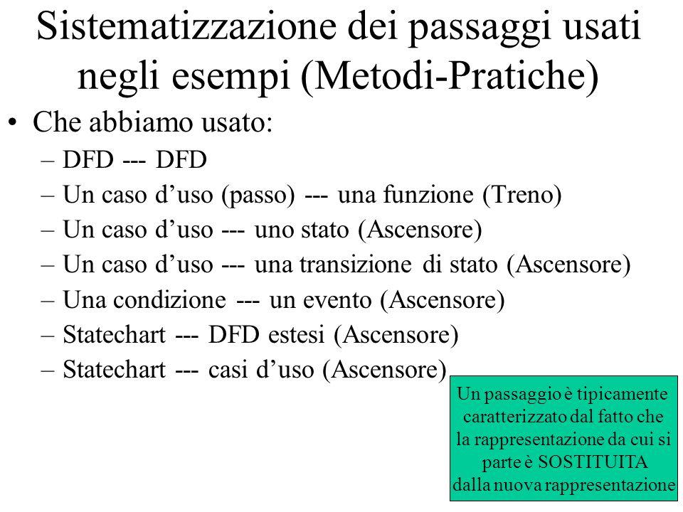 Sistematizzazione dei passaggi usati negli esempi (Metodi-Pratiche) Che abbiamo usato: –DFD --- DFD –Un caso duso (passo) --- una funzione (Treno) –Un