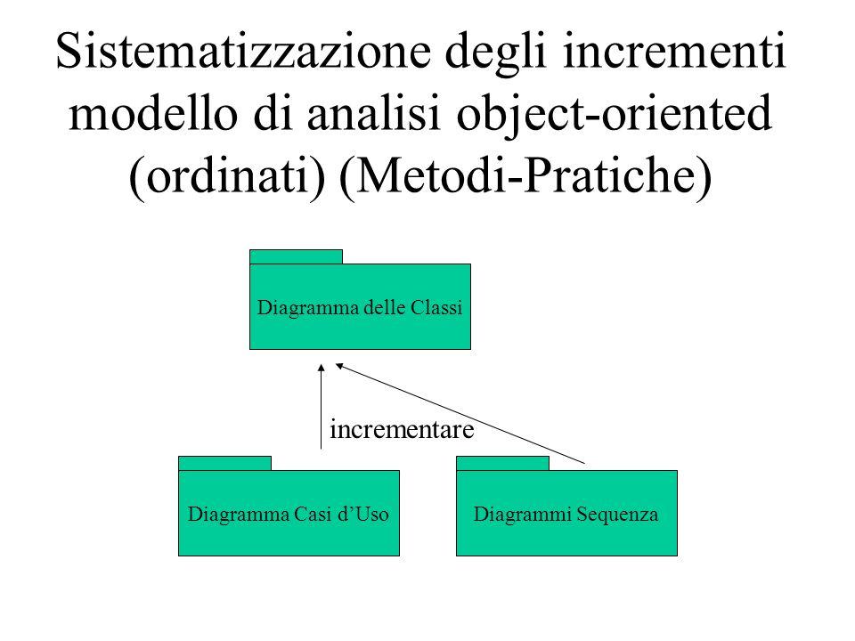 Sistematizzazione degli incrementi modello di analisi object-oriented (ordinati) (Metodi-Pratiche) Diagramma delle Classi Diagramma Casi dUsoDiagrammi