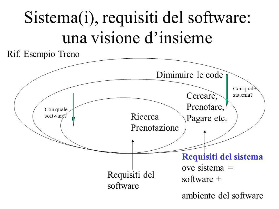 Sistema(i), requisiti del software: una visione dinsieme Diminuire le code Cercare, Prenotare, Pagare etc. Ricerca Prenotazione Con quale sistema? Con