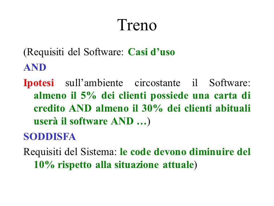 Treno (Requisiti del Software: Casi duso AND Ipotesi sullambiente circostante il Software: almeno il 5% dei clienti possiede una carta di credito AND
