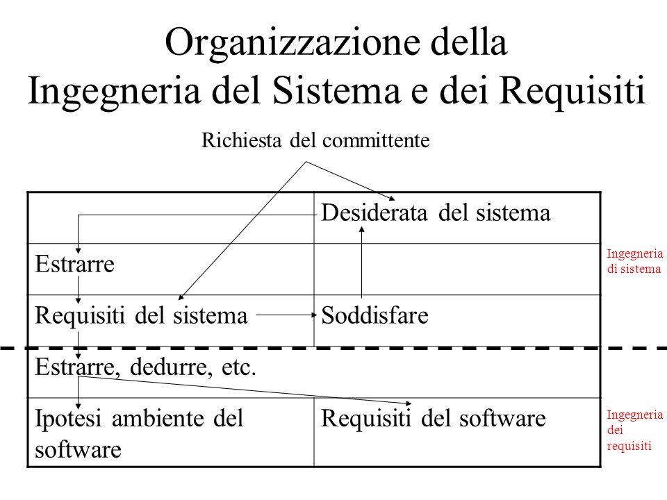 Organizzazione della Ingegneria del Sistema e dei Requisiti Desiderata del sistema Estrarre Requisiti del sistemaSoddisfare Estrarre, dedurre, etc. Ip
