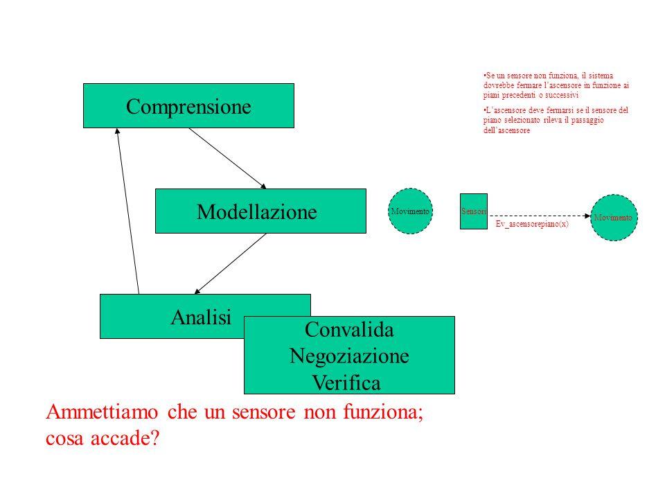 Il documento dei requisiti Il documento dei requisiti contiene generalmente diagrammi e, collegate, affermazioni in linguaggio comune
