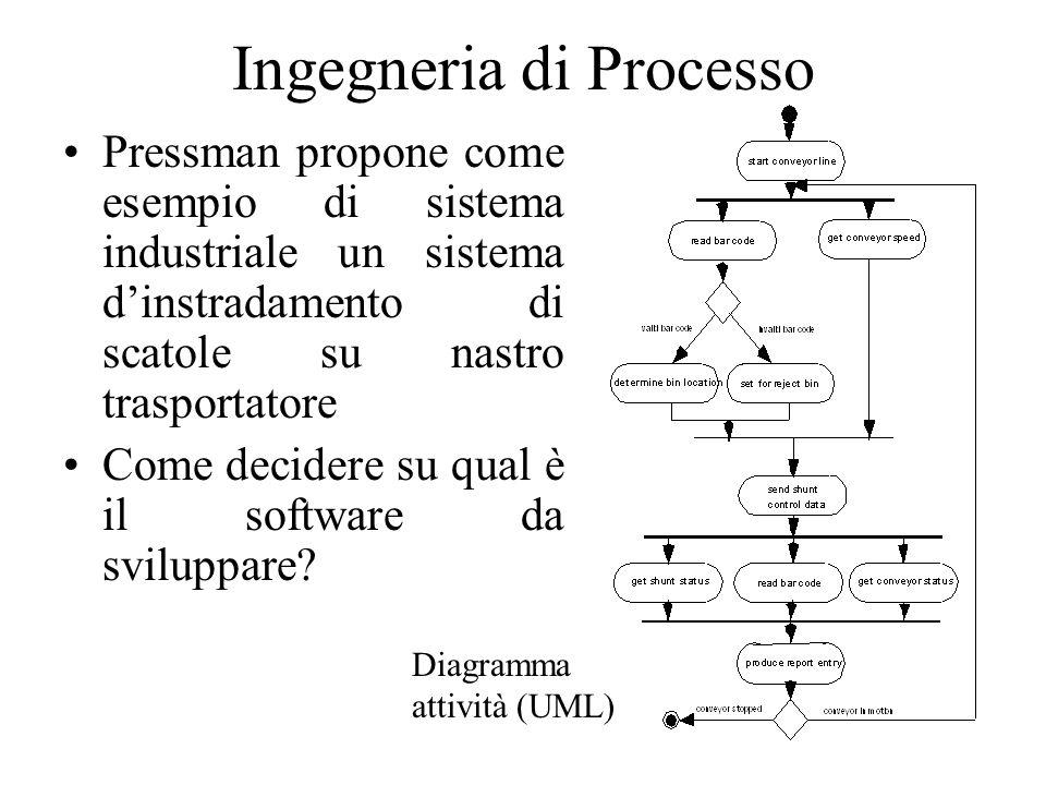 Ingegneria di Processo Pressman propone come esempio di sistema industriale un sistema dinstradamento di scatole su nastro trasportatore Come decidere