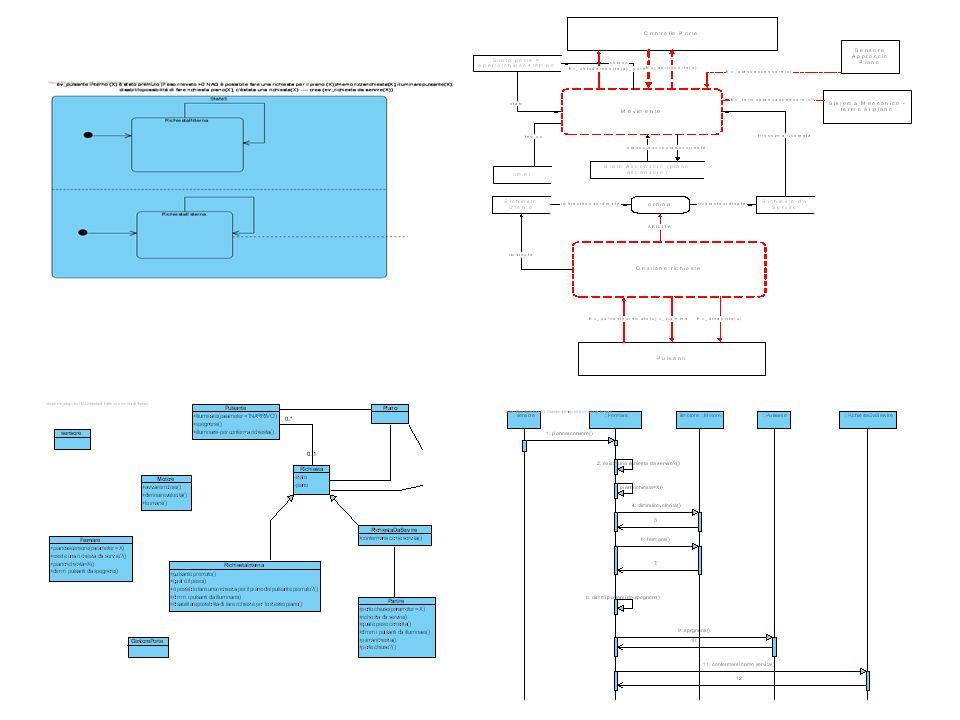Ascensore (Requisiti del Software: casi duso + statechart + DFD esteso (formalizzabile) AND Ipotesi sullambiente circostante il Software: statechart dei vari dispositivi o software circostanti al software da sviluppare) (formalizzabile) SODDISFA Requisiti del Sistema: in condizioni normali di operatività, se un utente preme il pulsante, lascensore arriva mediamente in 1 (proprietà formalmente esprimibile)