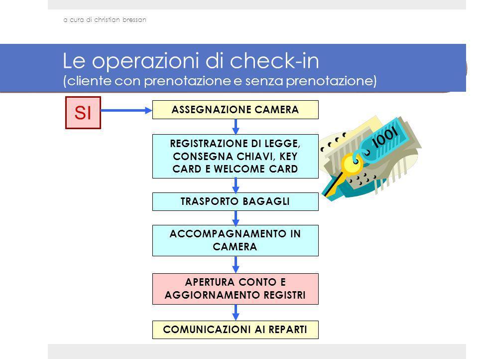 Le operazioni di check-in (cliente con prenotazione e senza prenotazione) ASSEGNAZIONE CAMERA REGISTRAZIONE DI LEGGE, CONSEGNA CHIAVI, KEY CARD E WELC
